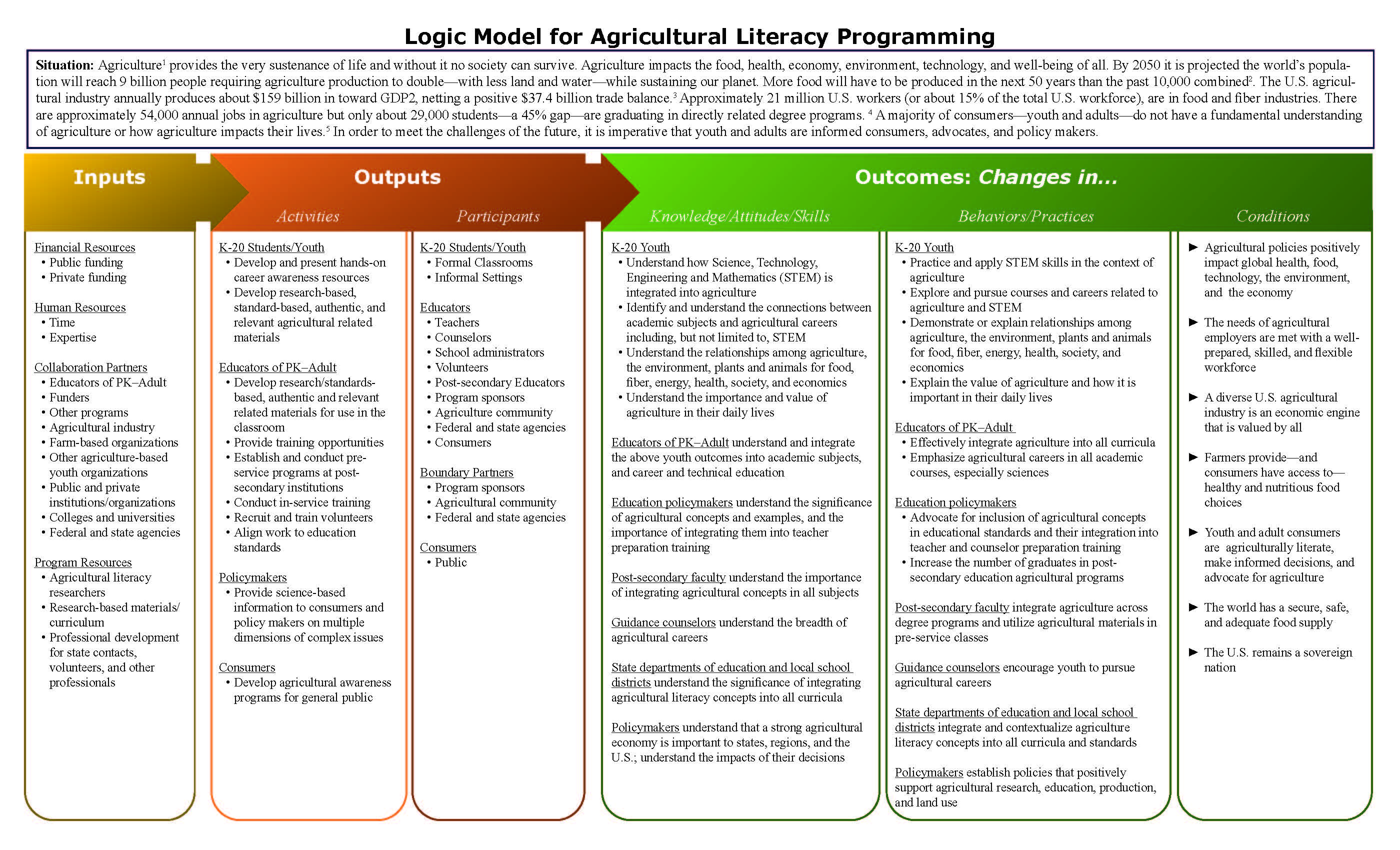 Agriculture - Understanding Importance_Page_1